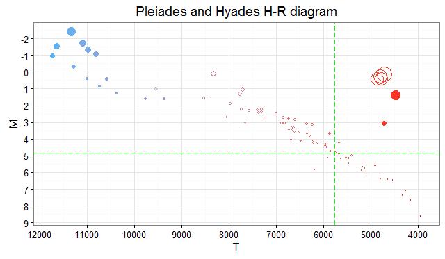 Pleiades_Hyades_HR2