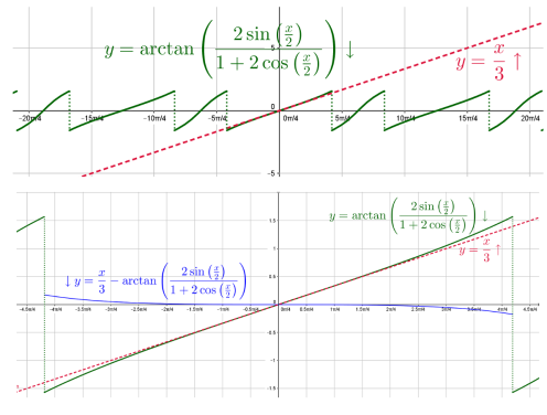 trisection_approx_function