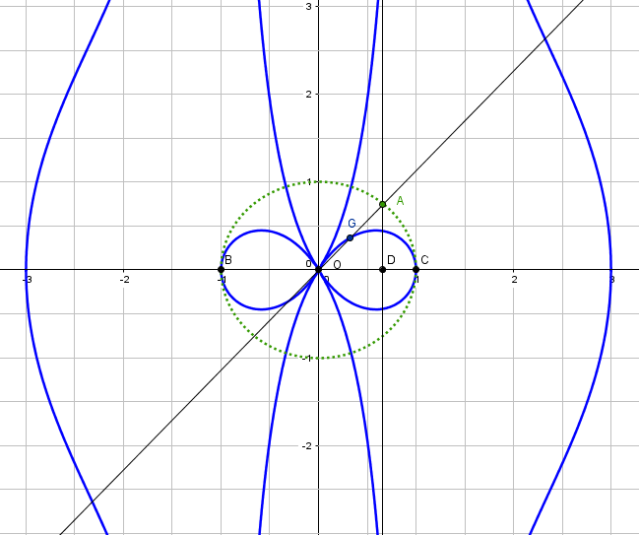 parabola_knot_conchoid_line_conchoids
