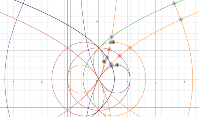 parabola_knot_conchoid_line_intersections