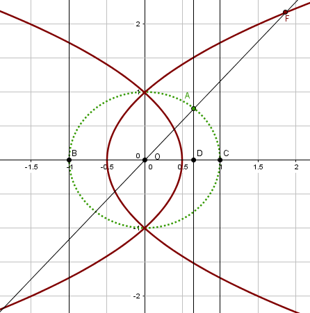 parabola_knot_conchoid_line_parabolas