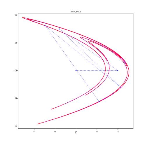 henon_parabolic1