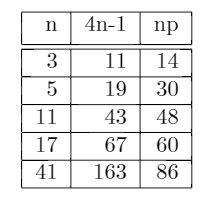Euler_primes_table1