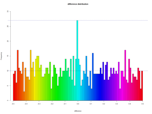 Ramanujan_epi_difference_dist