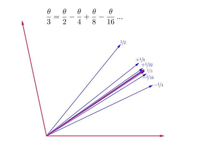 serial_trisection