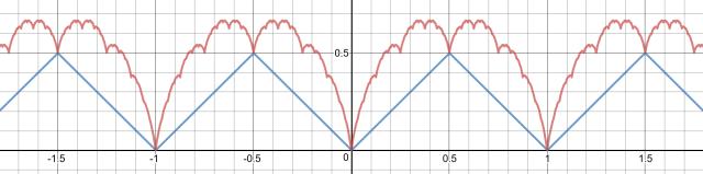 Figure1_Takagi_curve