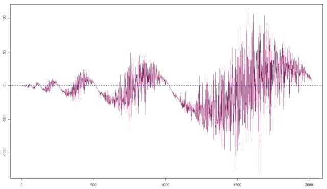 Figure8_Hofstadter_sinusoid