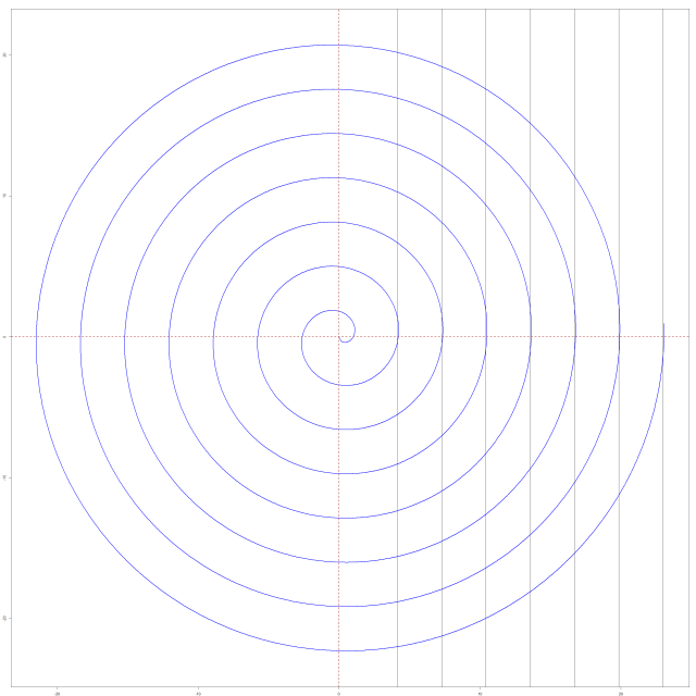 Sqrt_spiral_pispacing