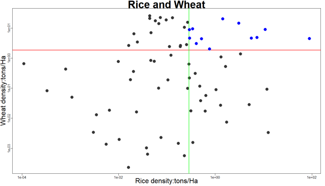 Rice_Wheat_density