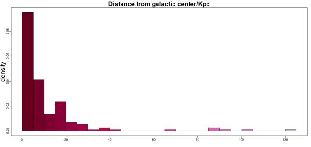 Globular_Figure3