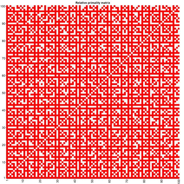comprimality_matrix