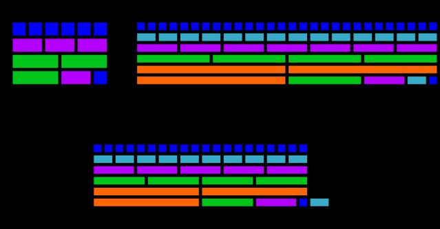 aliquot_Perfect_numbers_Figure1