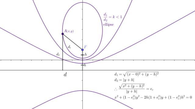 ellipse_conics_Fig2