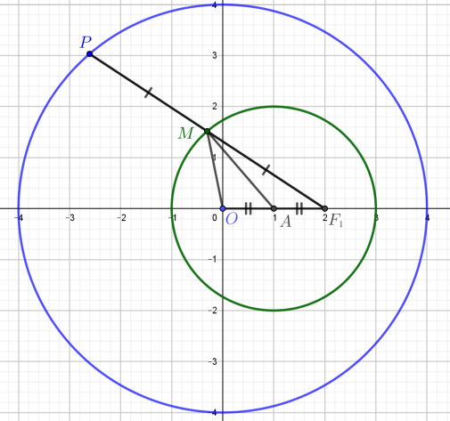 ellipse_excentric_circle_Fig1