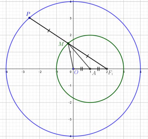 ellipse_excentric_circle_Fig1