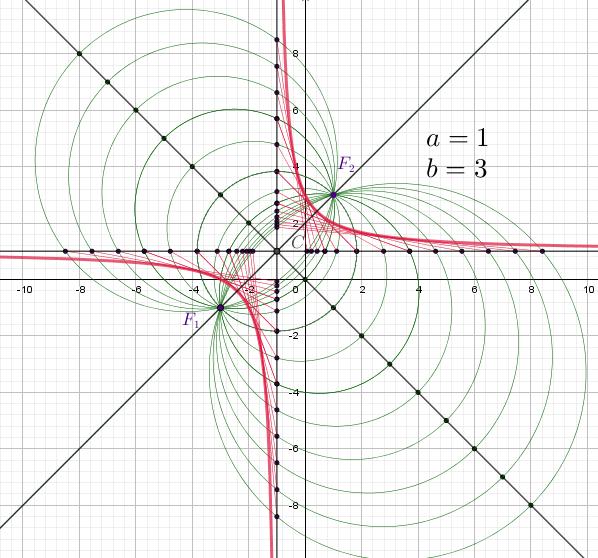 hyperbola_constr_mean
