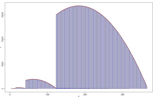 Div_mult_parabola_Fig2