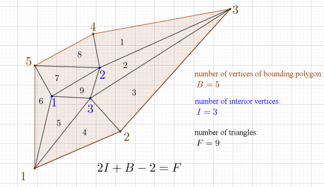 triangulation_theorem