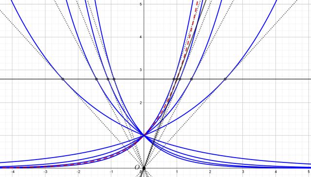 exponentials_e