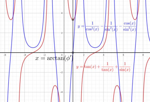 semicircle_triangle_minim